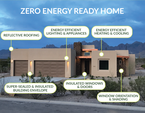 Picture of various changes you can make to your home to make it a Zero Energy Ready Home