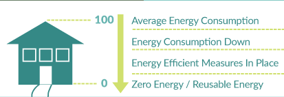 Graphic showing the process of turning your home into a zero energy ready home